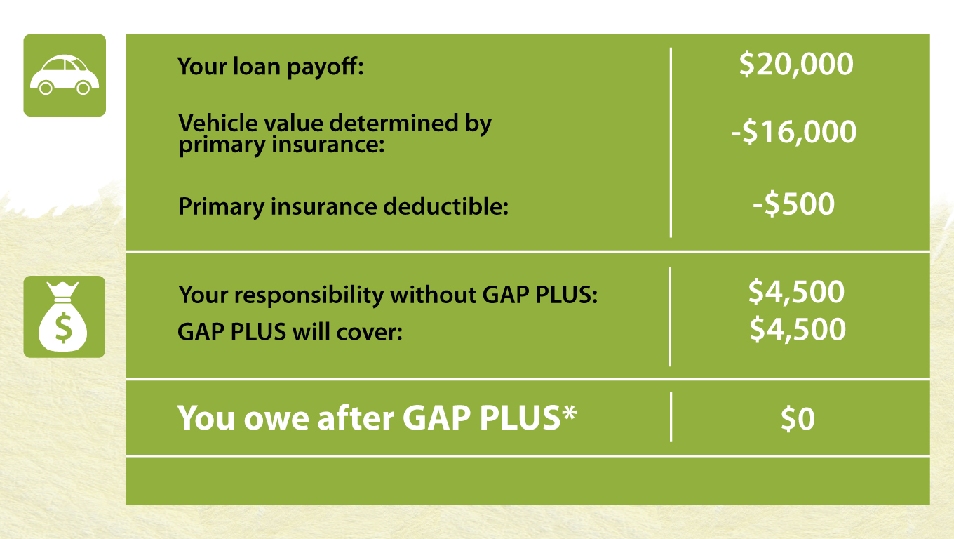GAP Plus can be purchased for your auto. GAP plus pays the difference between what your insurance pays and what you owe if your vehicle is stolen or damaged and deemed a total loss.