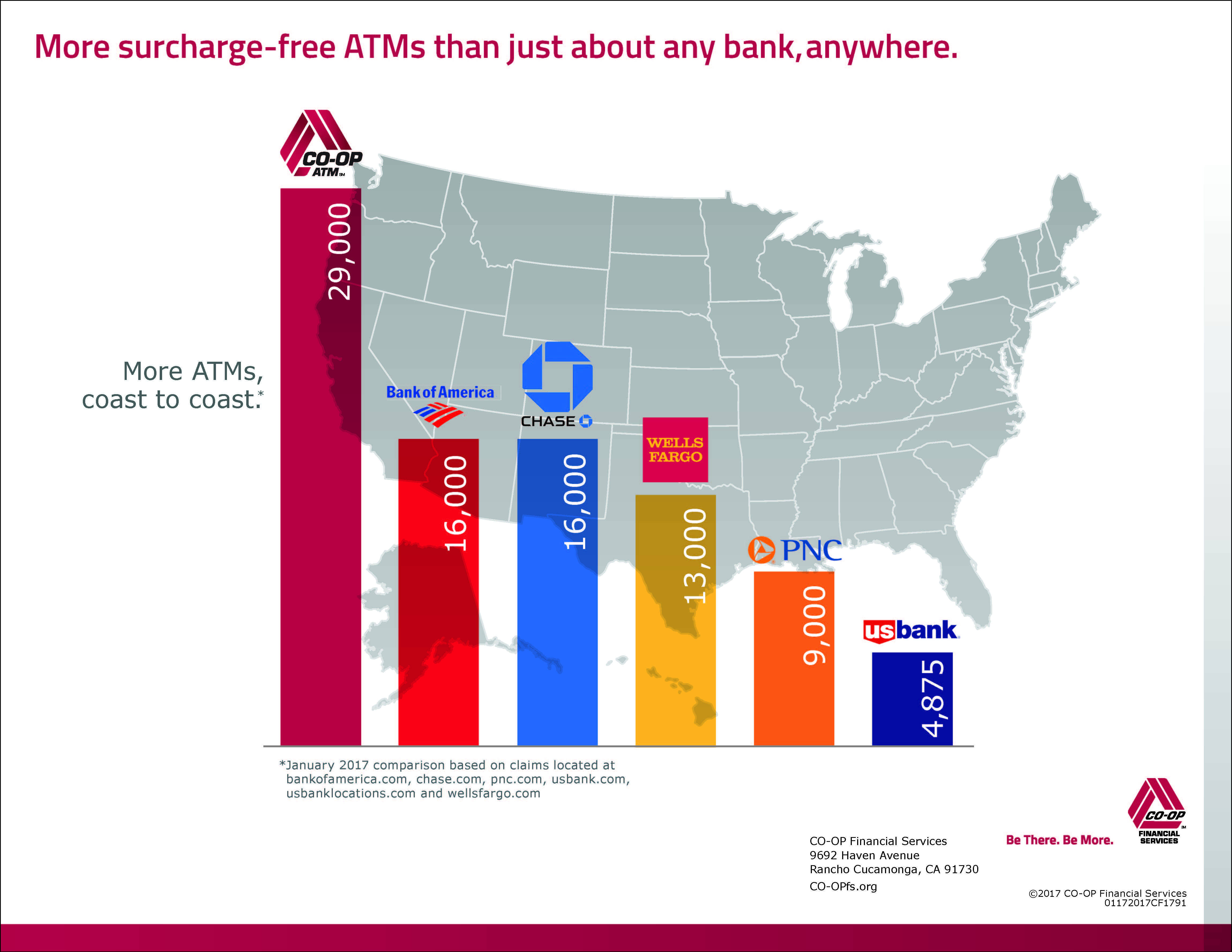 The CO-OP network has more surcharge-free ATMs than just about any bank, anywhere. Based on January 2017 comparisons the CO-OP ATM network has 29,000 fee-free ATMs while Bank of America has 16,000, Chase has 16,000, Wells Fargo has 13,000, PNC has 9,000 and US Bank has 4,875. The comparisons are based on claims located at bankofamerica.com, chase.com, pnc.com, usbank.com, usbanklocations.com and wellsfargo.com.