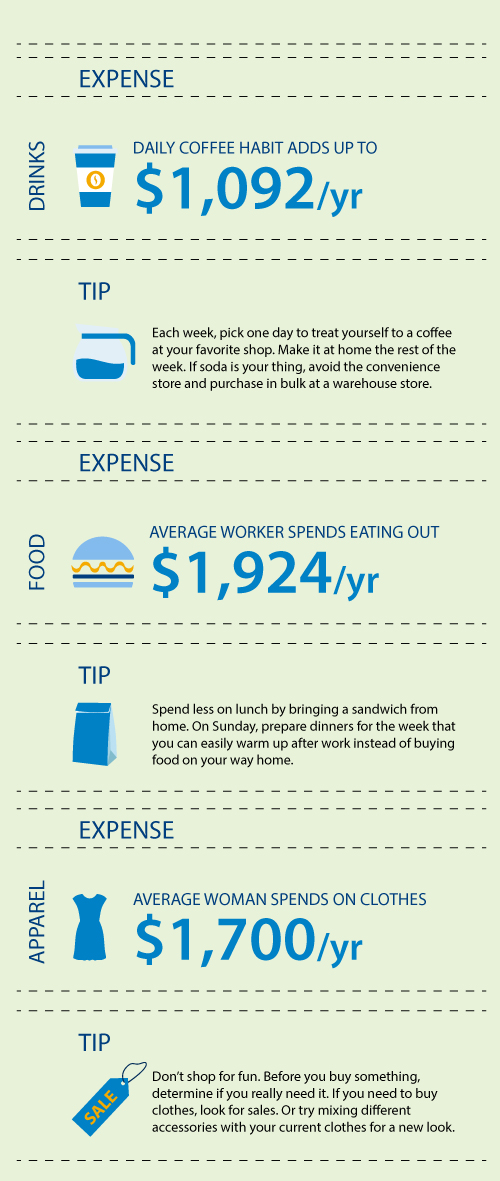 How the average American overspends infographic
